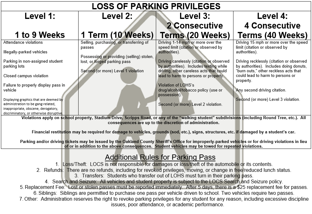 LOHS Parking Contract Violations